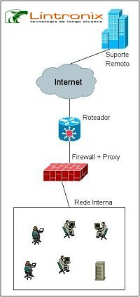 Firewall Intron